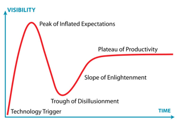 Gartner hype cycle curve for emerging technologies.